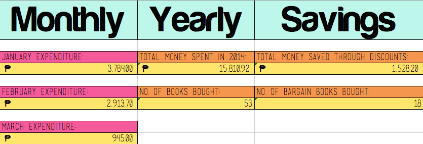 monthly yearly summary of spendings on books